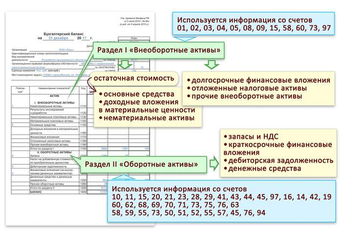 Альфа Банк Распечатать Баланс по Форме 101 Развернутый Актив и Пассив